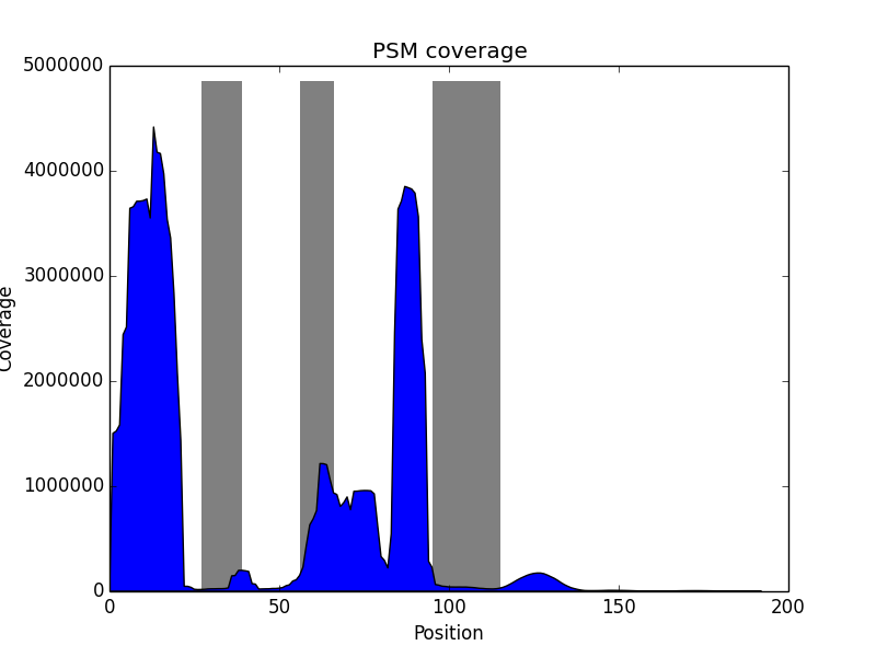 psm_coverage_histogram